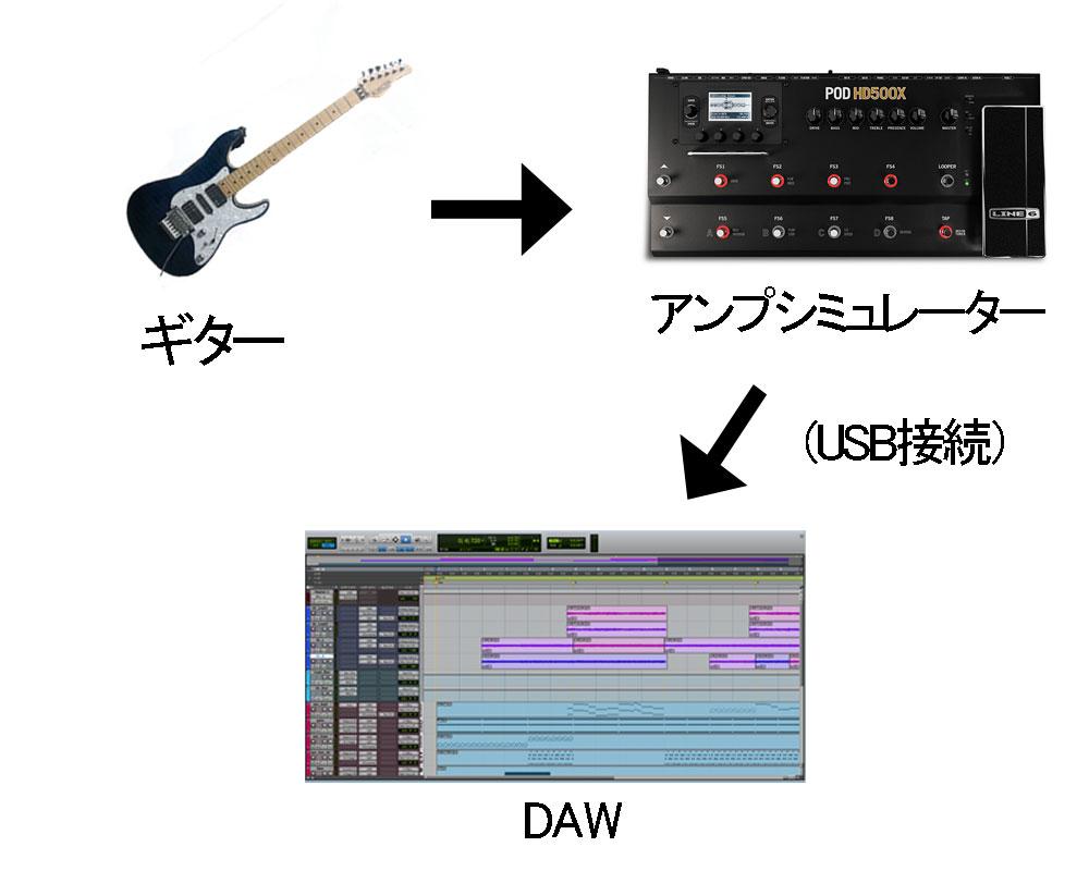 ギター、アンシミュ、DAW