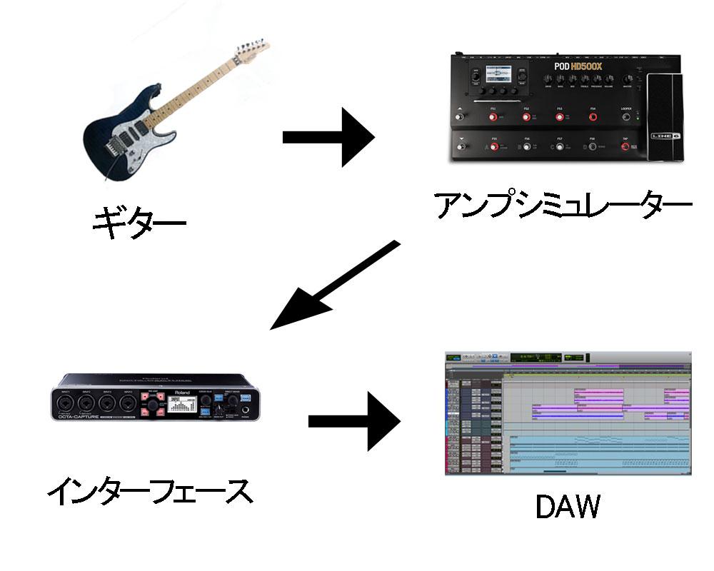 ギター、アンシミュ、IF、DAW
