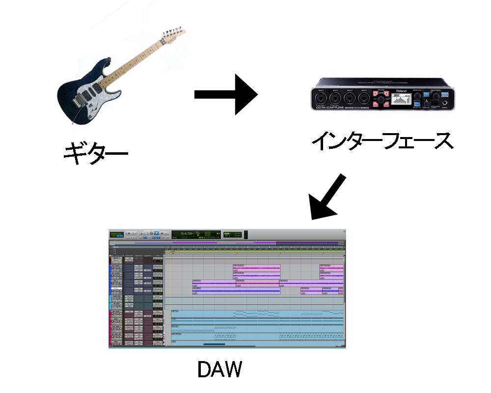 ギター、IF、DAW