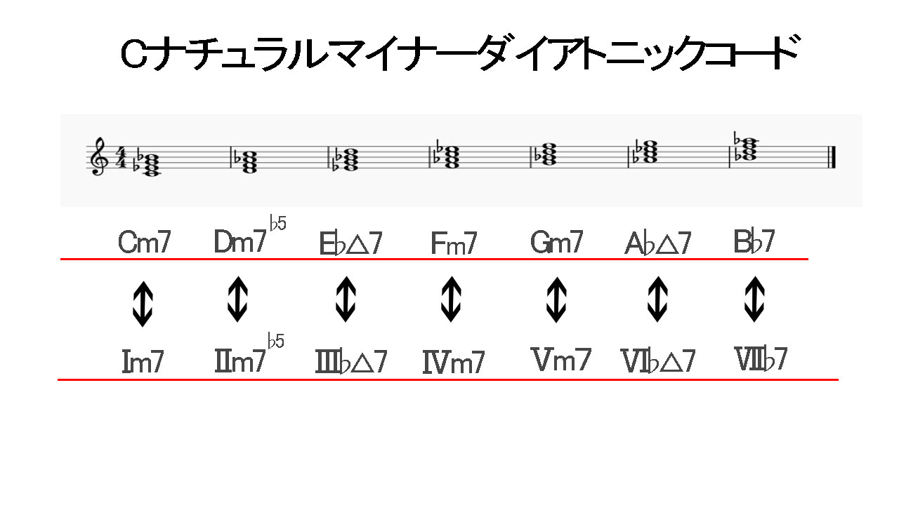 Cナチュラルマイナーダイアトニックコード